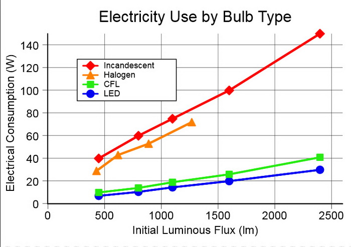 LED Power Consumption