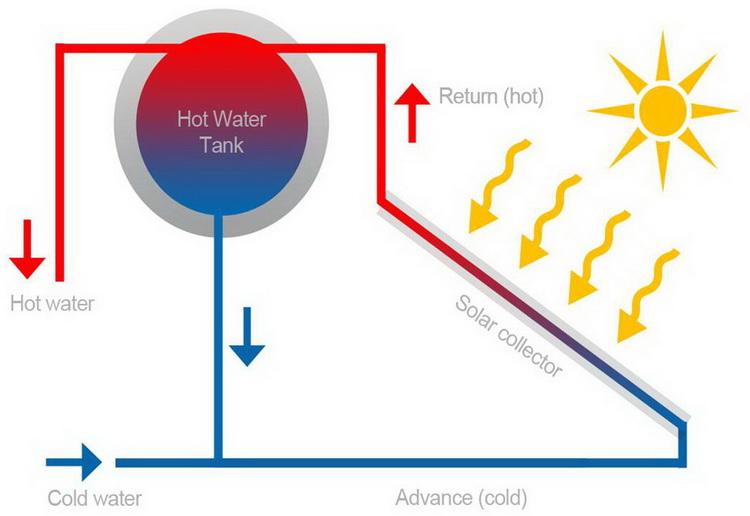 Thermosiphon Solar Gesyser System