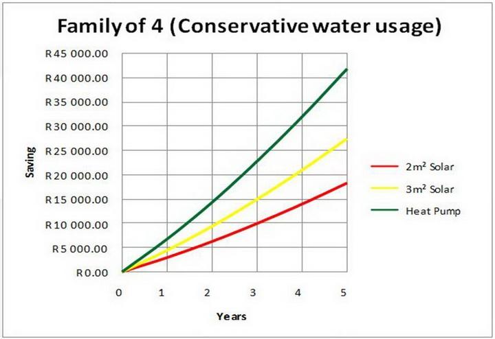 Solar Geyser Heat Pump Comparison