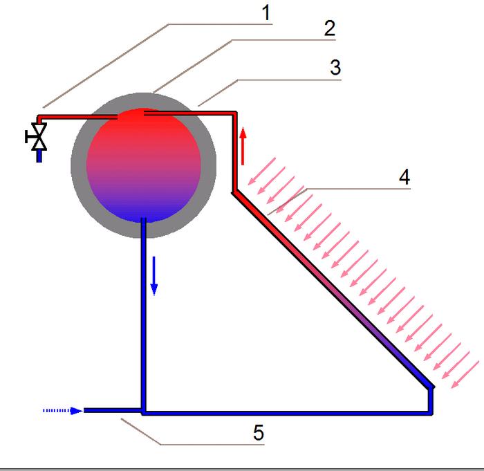 Phermosiphon Water Heater System